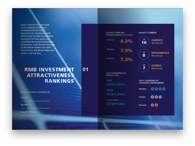 RMB Investment Attractiveness Rankings